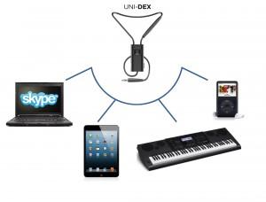 Auch andere Geräte lassen sich einfach per Klinkenanschluss mit dem Widex Uni Dex verbinden.