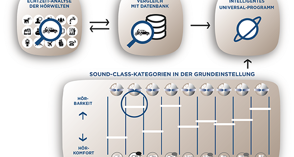 Widex Unique Sound-Class-Kategorien