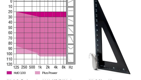 Anpassbereich vom Plus Power von Oticon.