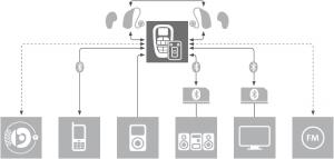 Die Vernetzung des SINA G2 via microConnect